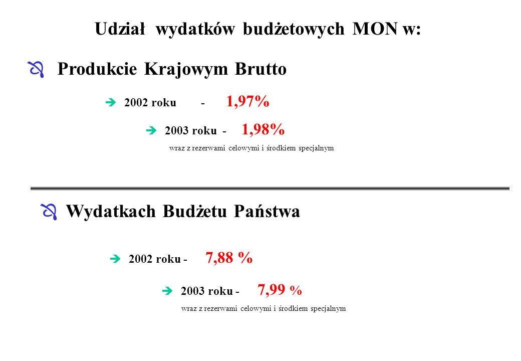 Udział wydatków budżetowych MON w: Ô Produkcie Krajowym Brutto è 2002 roku- 1,97% Ô Wydatkach Budżetu Państwa è 2002 roku - 7,88 % è 2003 roku - 1,98%