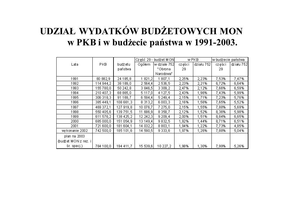 Udział wydatków budżetowych MON w PKB i budżecie państwa w latach 1991 – 2003.