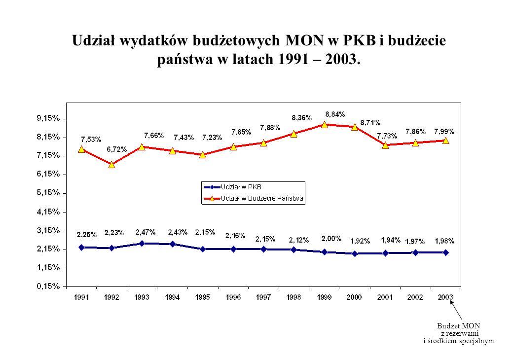 Udział wydatków budżetowych MON w PKB i budżecie państwa w latach 1991 – 2003. Budżet MON z rezerwami i środkiem specjalnym