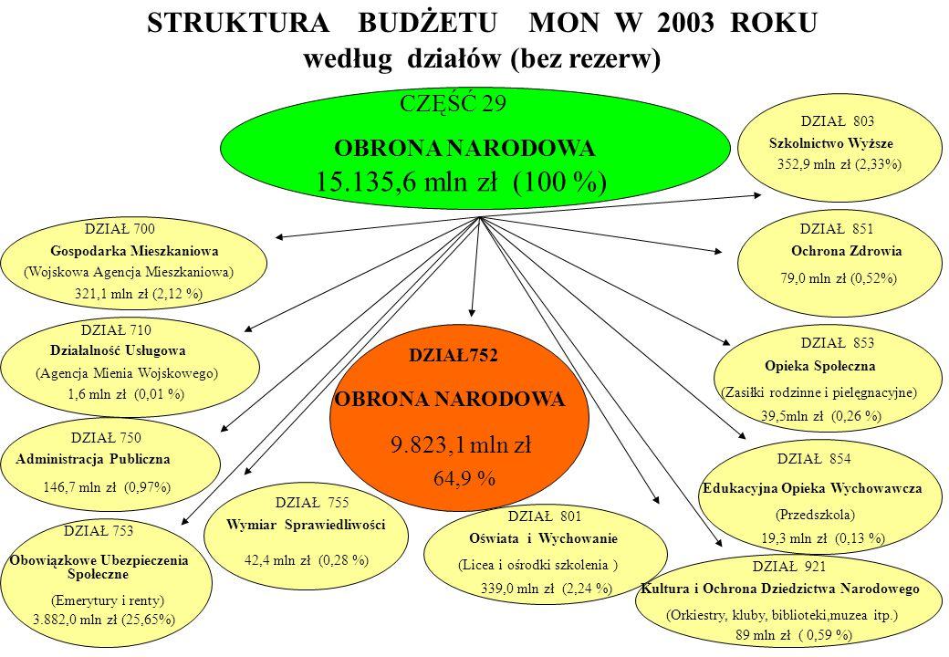 , OBRONA NARODOWA 9.823,1 mln zł 64,9 % STRUKTURA BUDŻETU MON W 2003 ROKU według działów (bez rezerw) CZĘŚĆ 29 OBRONA NARODOWA 15.135,6 mln zł (100 %)