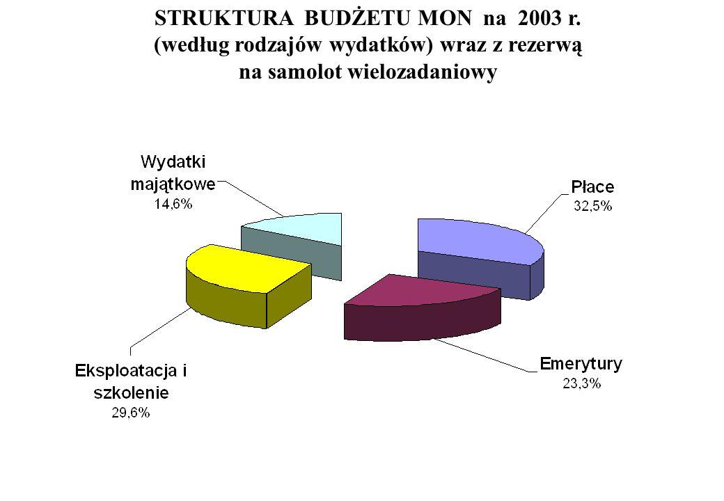 Struktura wydatków budżetowych w rodzajach sił zbrojnych w 2003 r.