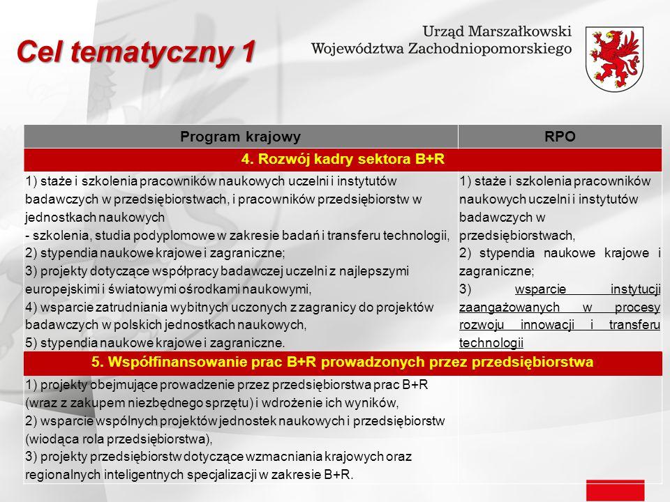Program krajowyRPO 4. Rozwój kadry sektora B+R 1) staże i szkolenia pracowników naukowych uczelni i instytutów badawczych w przedsiębiorstwach, i prac