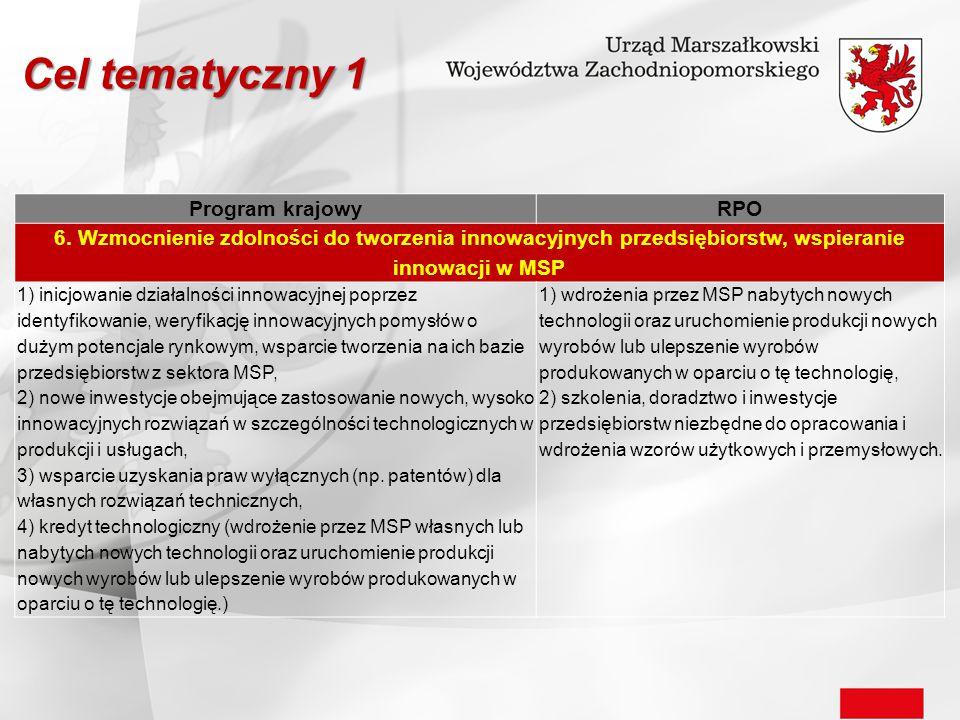 Program krajowyRPO 6. Wzmocnienie zdolności do tworzenia innowacyjnych przedsiębiorstw, wspieranie innowacji w MSP 1) inicjowanie działalności innowac