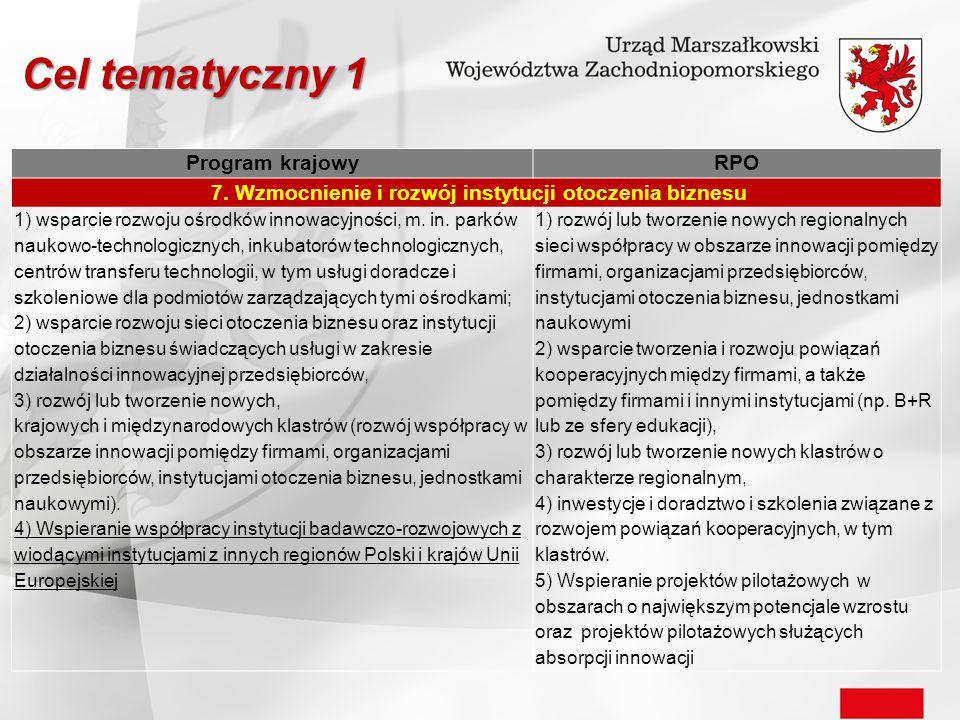 Program krajowyRPO 7. Wzmocnienie i rozwój instytucji otoczenia biznesu 1) wsparcie rozwoju ośrodków innowacyjności, m. in. parków naukowo-technologic