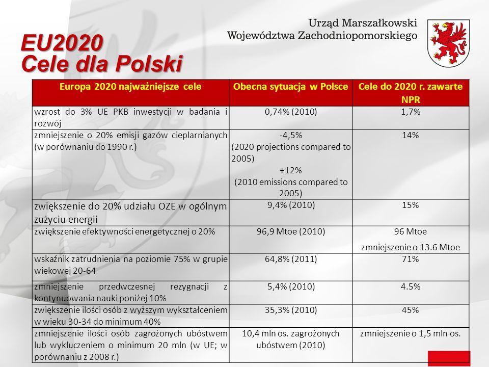 EU2020 Cele dla Polski Europa 2020 najważniejsze celeObecna sytuacja w Polsce Cele do 2020 r. zawarte NPR wzrost do 3% UE PKB inwestycji w badania i r