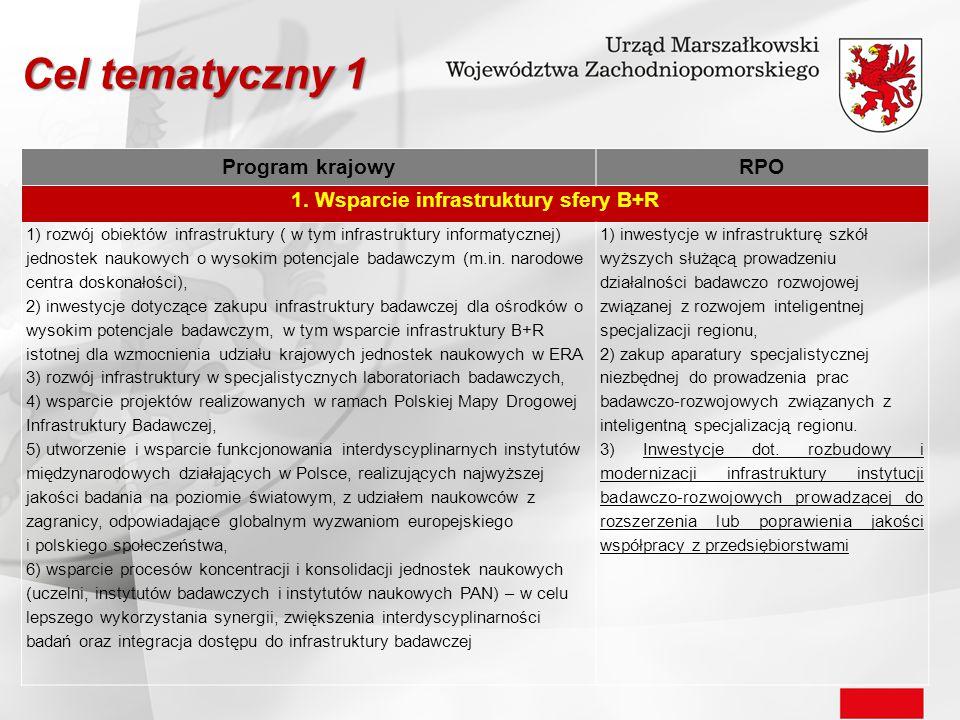 Program krajowyRPO 1. Wsparcie infrastruktury sfery B+R 1) rozwój obiektów infrastruktury ( w tym infrastruktury informatycznej) jednostek naukowych o