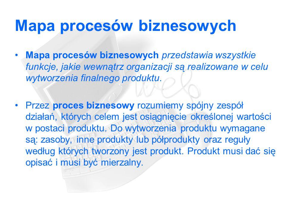 Mapa procesów biznesowych Mapa procesów biznesowych przedstawia wszystkie funkcje, jakie wewnątrz organizacji są realizowane w celu wytworzenia finalnego produktu.