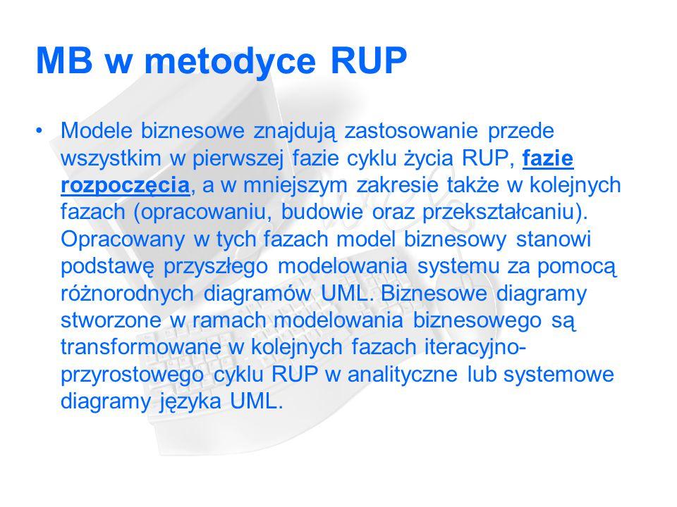 MB w metodyce RUP Modele biznesowe znajdują zastosowanie przede wszystkim w pierwszej fazie cyklu życia RUP, fazie rozpoczęcia, a w mniejszym zakresie także w kolejnych fazach (opracowaniu, budowie oraz przekształcaniu).