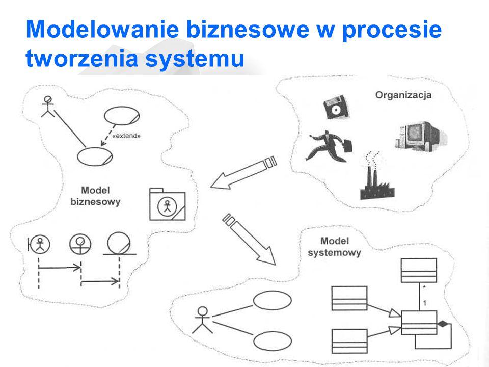 Modelowanie biznesowe w procesie tworzenia systemu