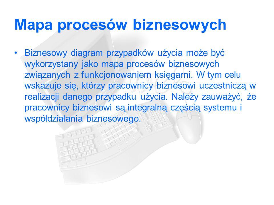 Mapa procesów biznesowych Biznesowy diagram przypadków użycia może być wykorzystany jako mapa procesów biznesowych związanych z funkcjonowaniem księgarni.