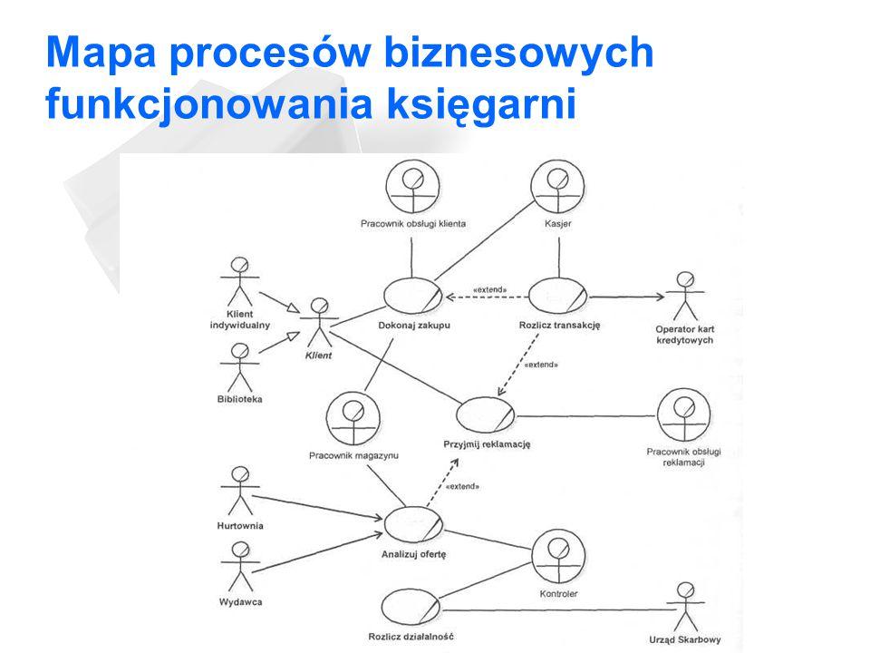 Mapa procesów biznesowych funkcjonowania księgarni