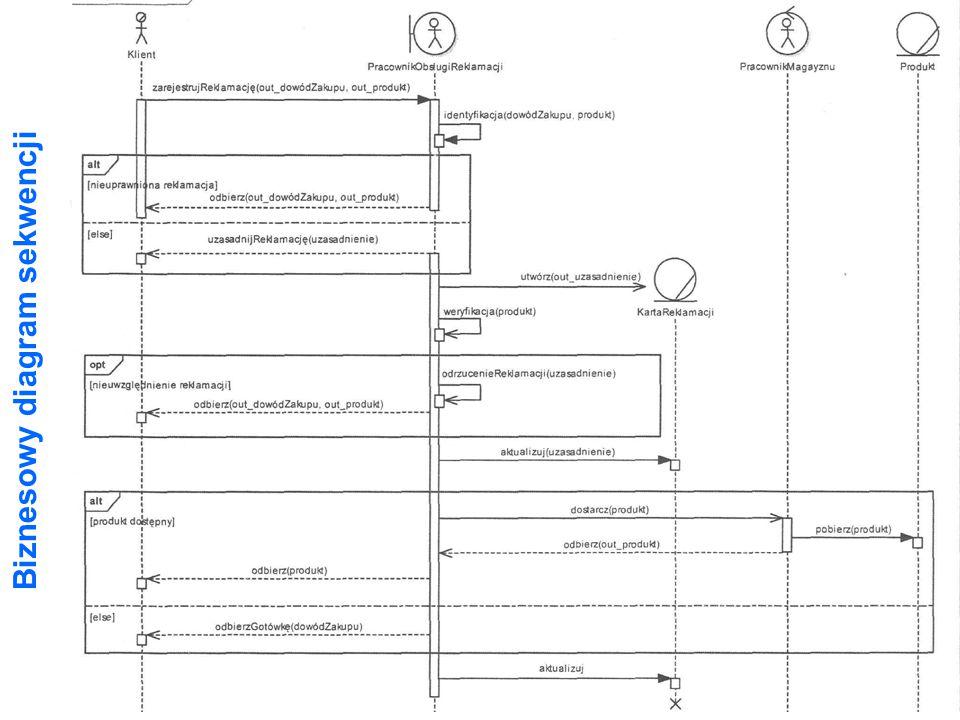 Biznesowy diagram sekwencji