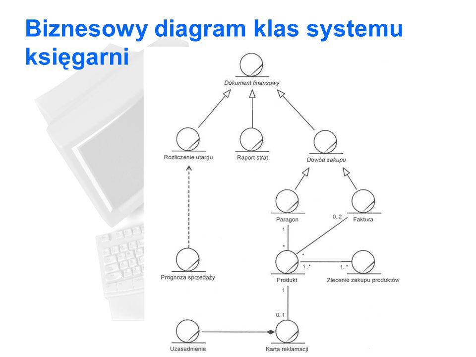 Biznesowy diagram klas systemu księgarni