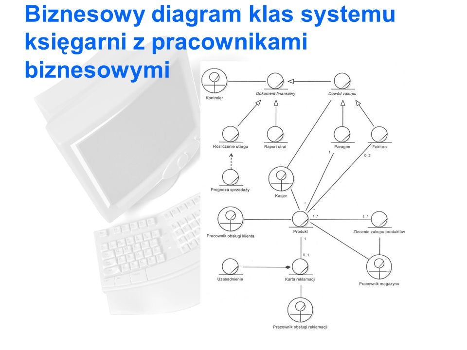 Biznesowy diagram klas systemu księgarni z pracownikami biznesowymi