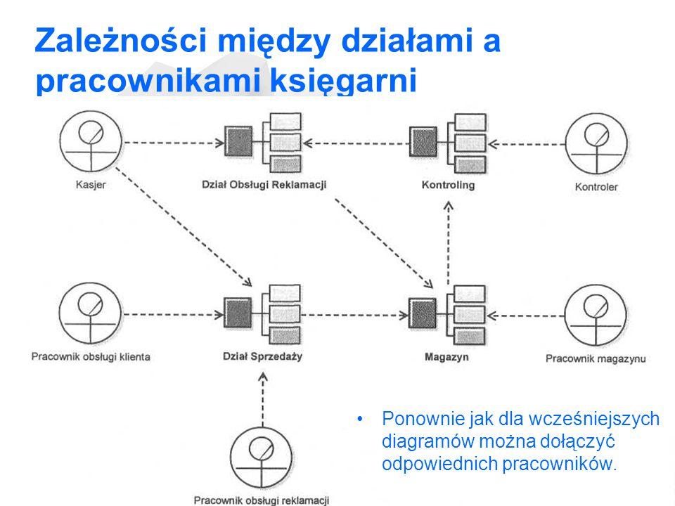Zależności między działami a pracownikami księgarni Ponownie jak dla wcześniejszych diagramów można dołączyć odpowiednich pracowników.