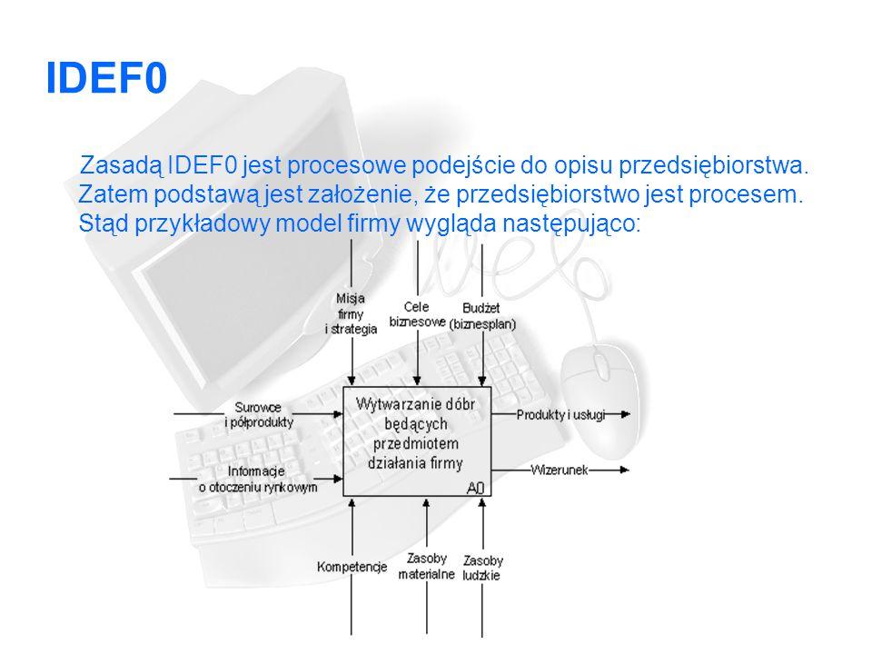 IDEF0 Zasadą IDEF0 jest procesowe podejście do opisu przedsiębiorstwa.