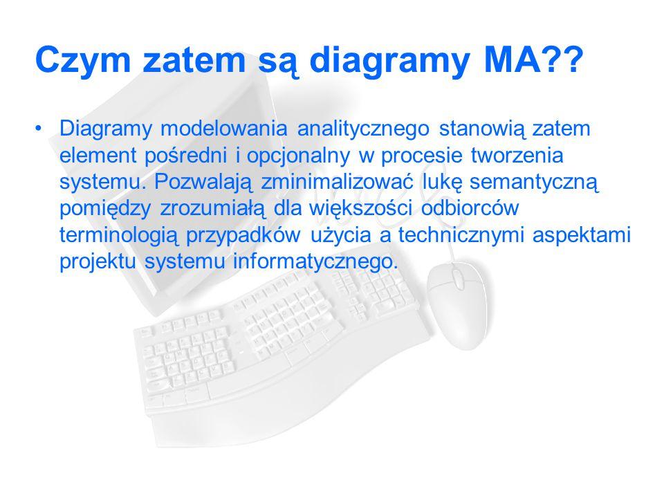 Czym zatem są diagramy MA?.