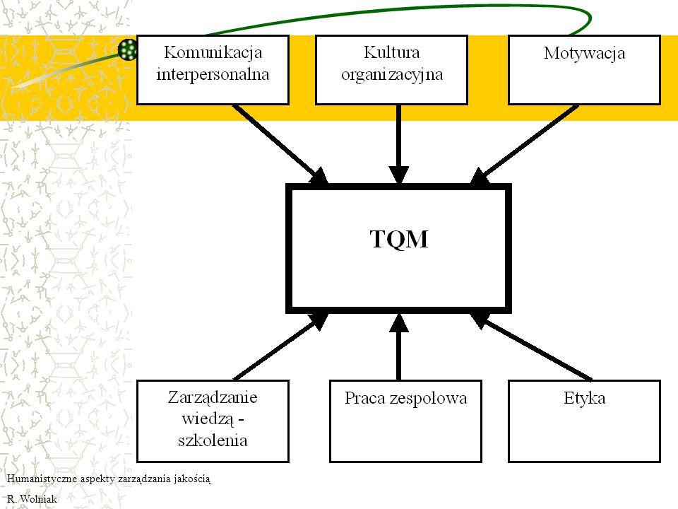 Etyka biznesu Przedsiębiorstwo wdrażające TQM nie może uzyskiwać wysokiej sprzedaży kosztem zachowań nieetycznych i oszukiwania klienta.