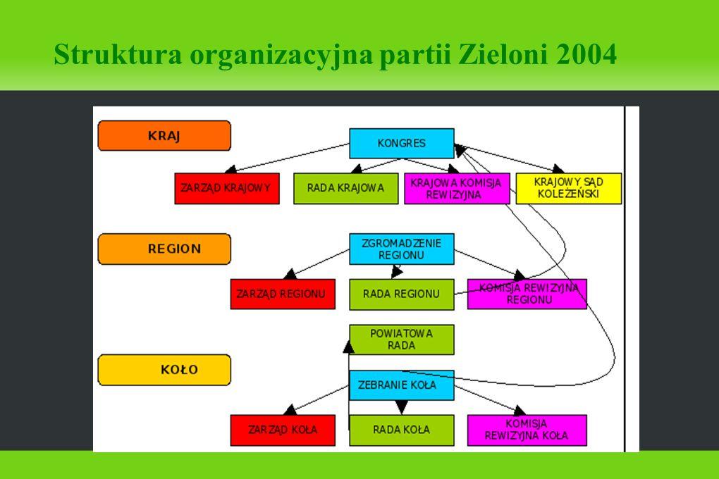 Struktura organizacyjna partii Zieloni 2004