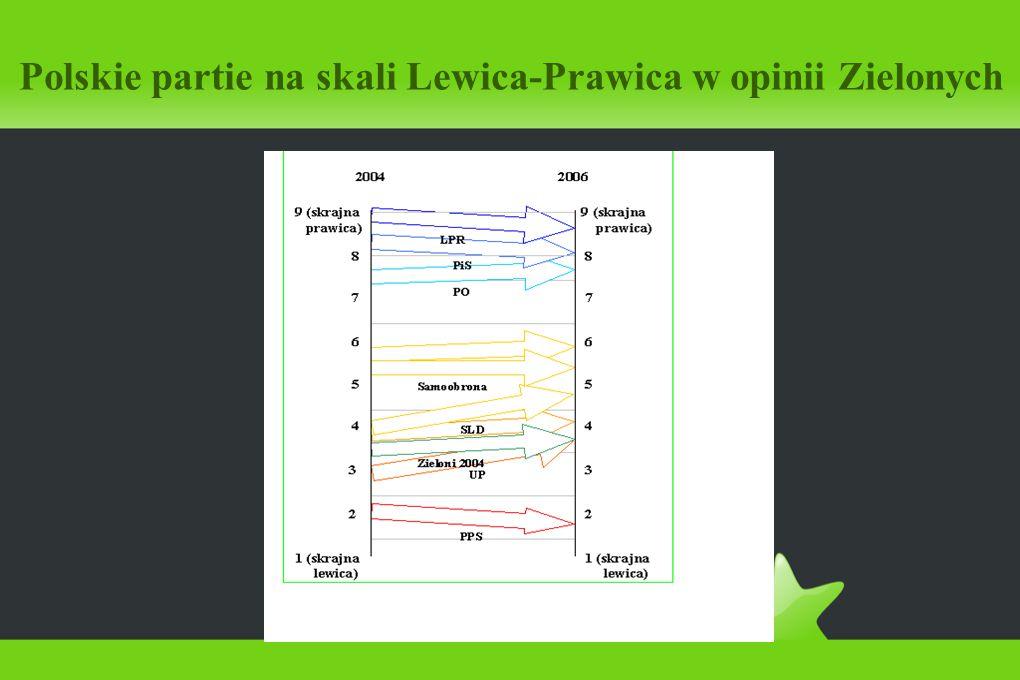 Polskie partie na skali Lewica-Prawica w opinii Zielonych