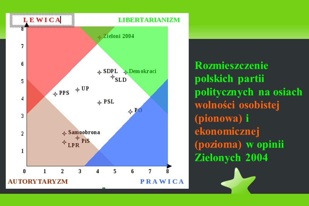 Rozmieszczenie polskich partii politycznych na osiach wolności osobistej (pionowa) i ekonomicznej (pozioma) w opinii Zielonych 2004