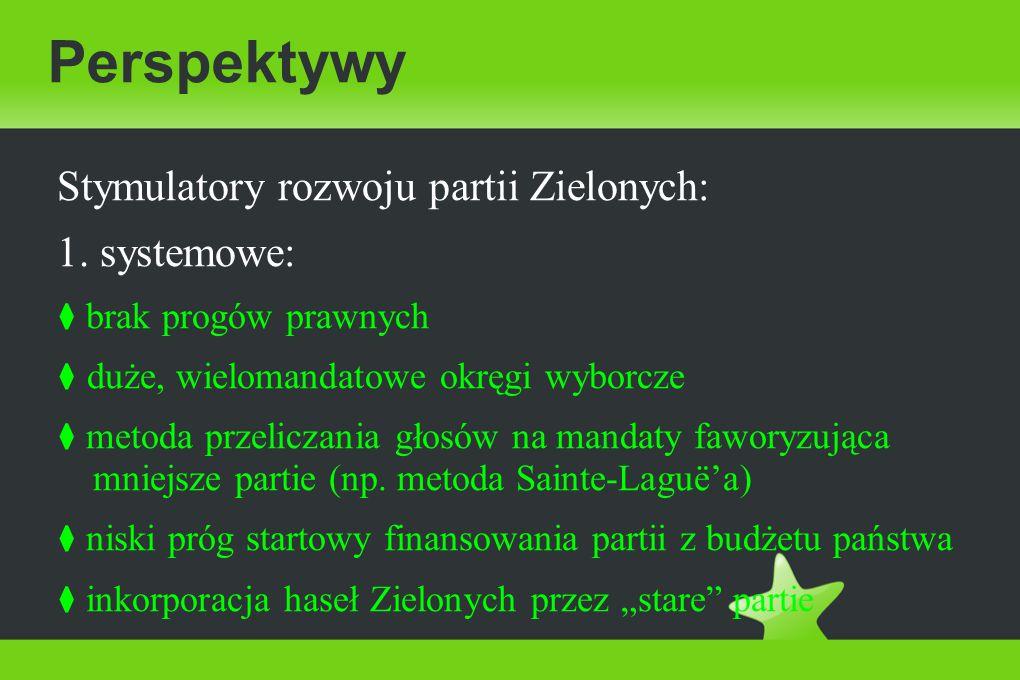 Perspektywy Stymulatory rozwoju partii Zielonych: 1.