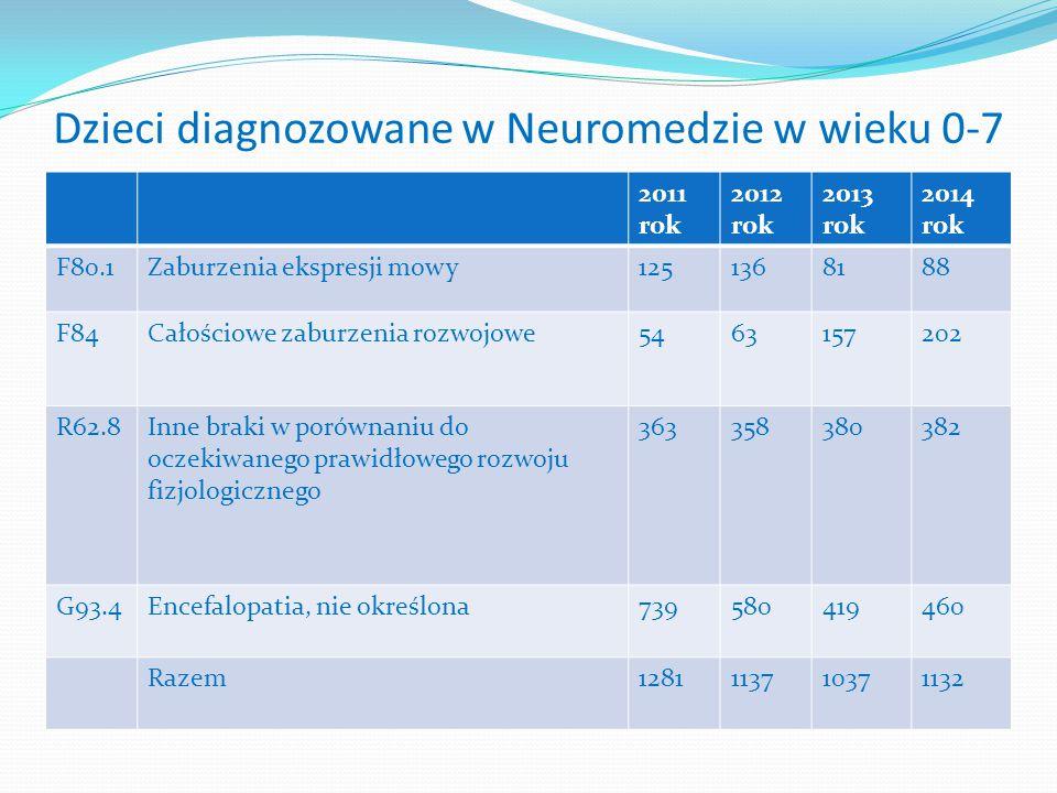 Dzieci diagnozowane w Neuromedzie w wieku 0-7 2011 rok 2012 rok 2013 rok 2014 rok F80.1Zaburzenia ekspresji mowy1251368188 F84Całościowe zaburzenia ro