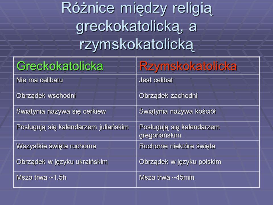 Różnice między religią greckokatolicką, a rzymskokatolicką GreckokatolickaRzymskokatolicka Nie ma celibatu Jest celibat Obrządek wschodni Obrządek zachodni Świątynia nazywa się cerkiew Świątynia nazywa kościół Posługują się kalendarzem juliańskim Posługują się kalendarzem gregoriańskim Wszystkie święta ruchome Ruchome niektóre święta Obrządek w języku ukraińskim Obrządek w języku polskim Msza trwa ~1.5h Msza trwa ~45min