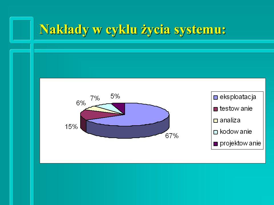 Nakłady w cyklu życia systemu: