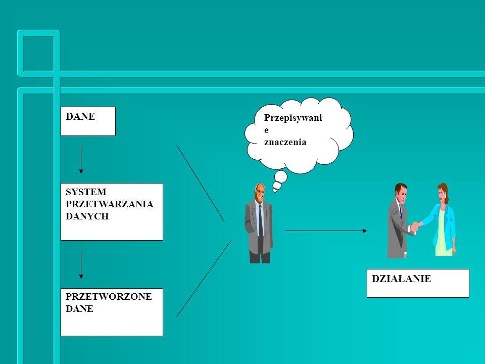 DANE SYSTEM PRZETWARZANIA DANYCH PRZETWORZONE DANE Przepisywani e znaczenia DZIAŁANIE LUDZI