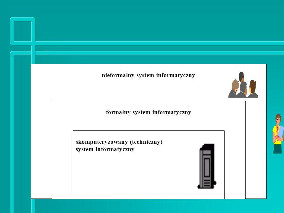 nieformalny system informatyczny s formalny system informatyczny skomputeryzowany (techniczny) system informatyczny
