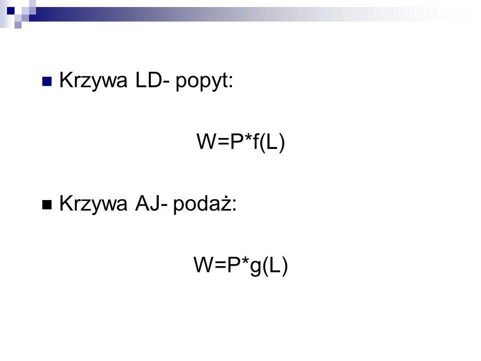 Krzywa LD- popyt: W=P*f(L) Krzywa AJ- podaż: W=P*g(L)