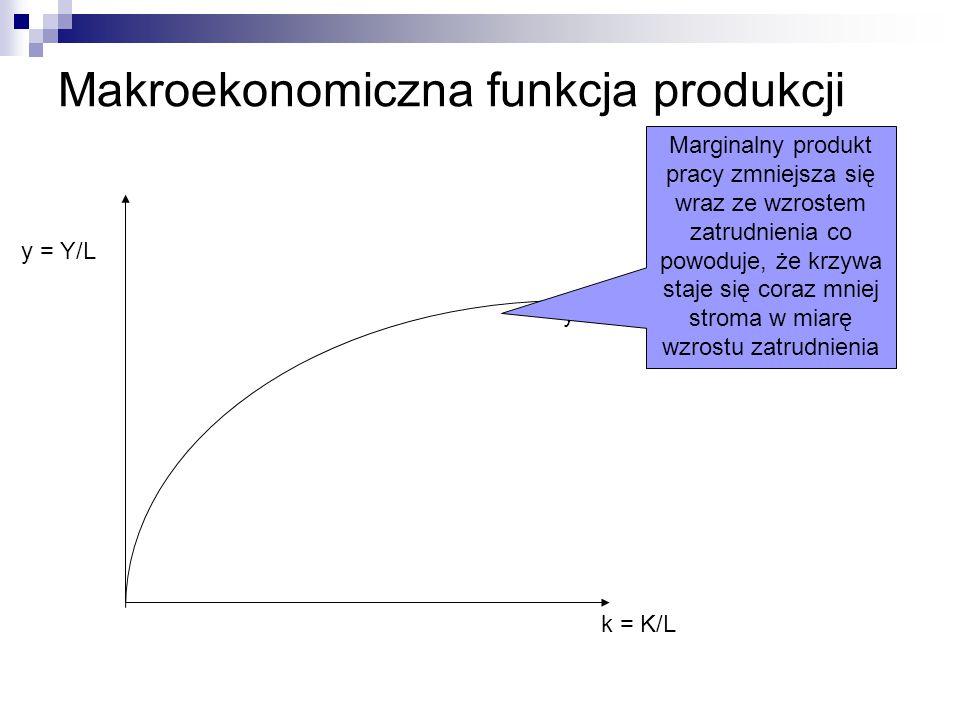 Makroekonomiczna funkcja produkcji k = K/L y = Y/L y Marginalny produkt pracy zmniejsza się wraz ze wzrostem zatrudnienia co powoduje, że krzywa staje