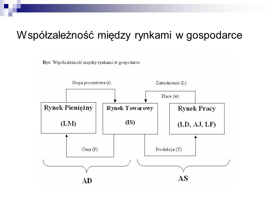 Współzależność między rynkami w gospodarce