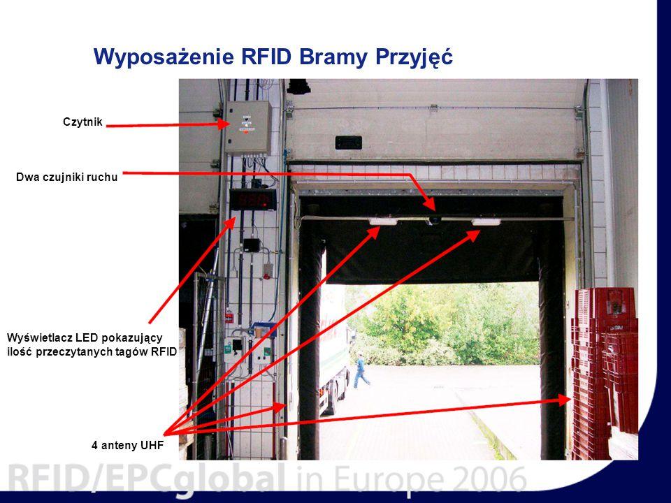 Wyposażenie RFID Bramy Przyjęć Czytnik Dwa czujniki ruchu Wyświetlacz LED pokazujący ilość przeczytanych tagów RFID 4 anteny UHF