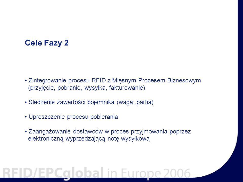 Cele Fazy 2 Zintegrowanie procesu RFID z Mięsnym Procesem Biznesowym (przyjęcie, pobranie, wysyłka, fakturowanie) Śledzenie zawartości pojemnika (waga, partia) Uproszczenie procesu pobierania Zaangażowanie dostawców w proces przyjmowania poprzez elektroniczną wyprzedzającą notę wysyłkową