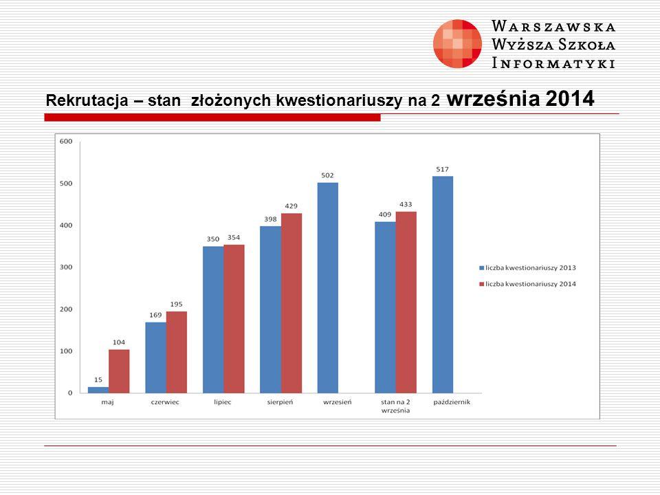 Rekrutacja – stan złożonych kwestionariuszy na 2 września 2014