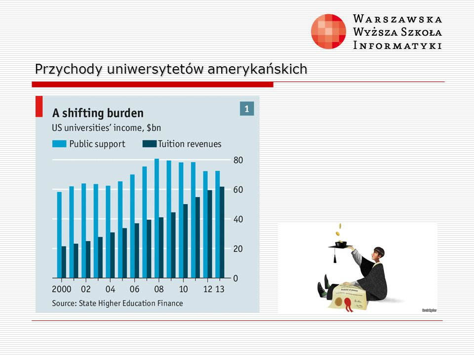 Przychody uniwersytetów amerykańskich