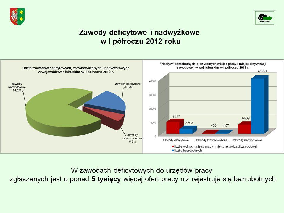Zawody deficytowe i nadwyżkowe w I półroczu 2012 roku W zawodach deficytowych do urzędów pracy zgłaszanych jest o ponad 5 tysięcy więcej ofert pracy niż rejestruje się bezrobotnych