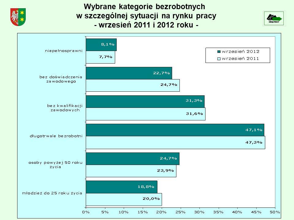 Wybrane kategorie bezrobotnych w szczególnej sytuacji na rynku pracy - wrzesień 2011 i 2012 roku -
