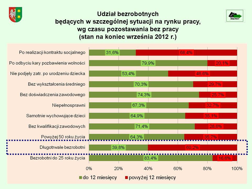 Udział bezrobotnych będących w szczególnej sytuacji na rynku pracy, wg czasu pozostawania bez pracy (stan na koniec września 2012 r.)