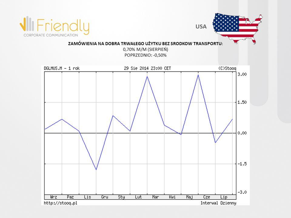 ZAMÓWIENIA NA DOBRA TRWAŁEGO UŻYTKU BEZ SRODKOW TRANSPORTU: 0,70% M/M (SIERPIEŃ) POPRZEDNIO: -0,50% USA
