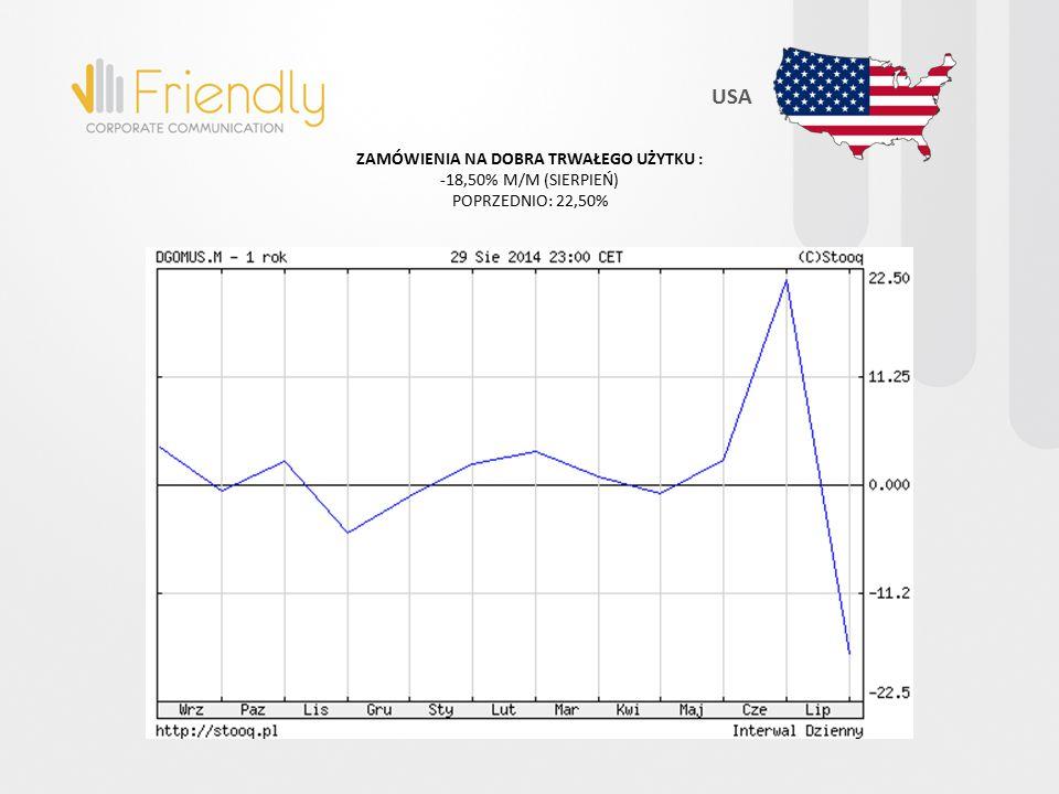 ZAMÓWIENIA NA DOBRA TRWAŁEGO UŻYTKU : -18,50% M/M (SIERPIEŃ) POPRZEDNIO: 22,50% USA