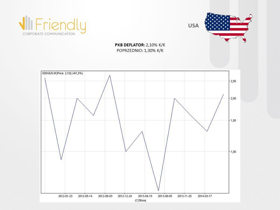 PKB DEFLATOR: 2,10% K/K POPRZEDNIO: 1,30% K/K USA