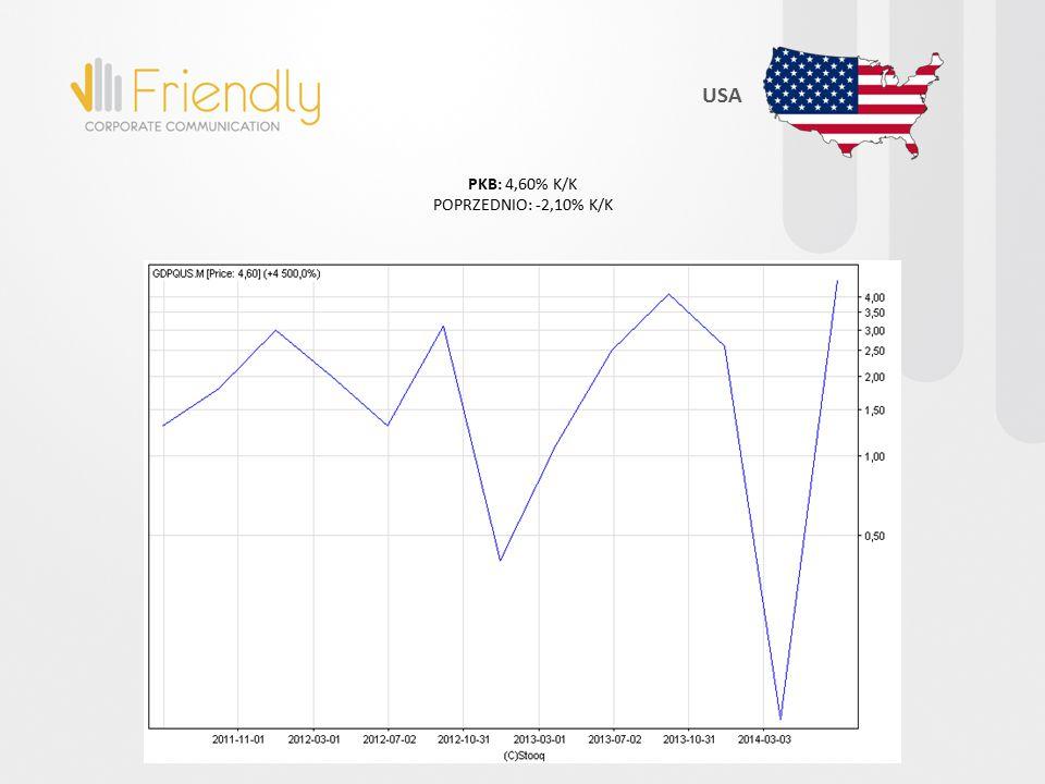 PKB: 4,60% K/K POPRZEDNIO: -2,10% K/K USA