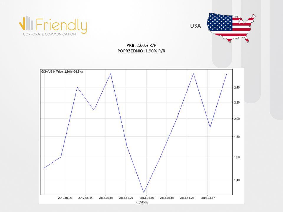 PKB: 2,60% R/R POPRZEDNIO: 1,90% R/R USA
