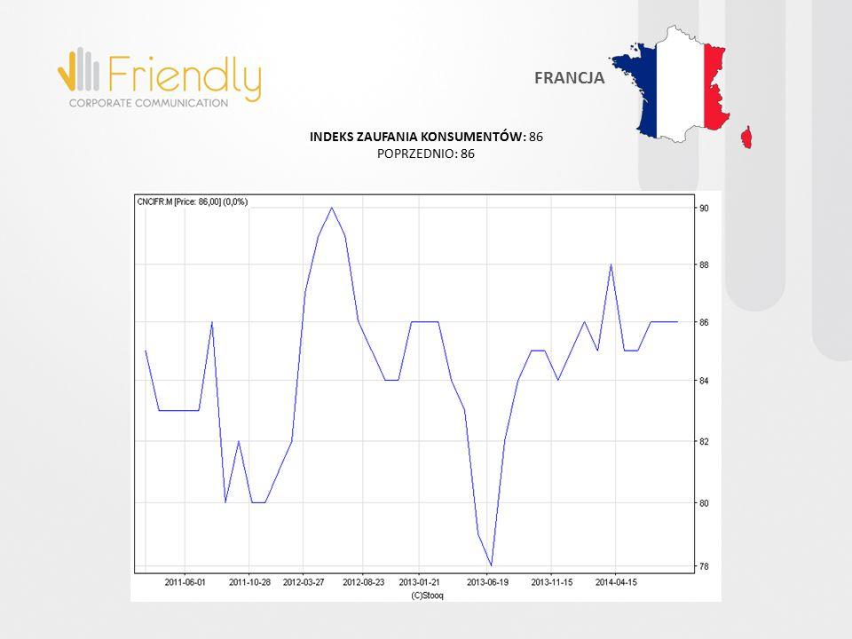 INDEKS ZAUFANIA KONSUMENTÓW: 86 POPRZEDNIO: 86 FRANCJA