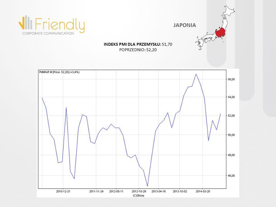 INDEKS PMI DLA PRZEMYSŁU: 51,70 POPRZEDNIO: 52,20 JAPONIA