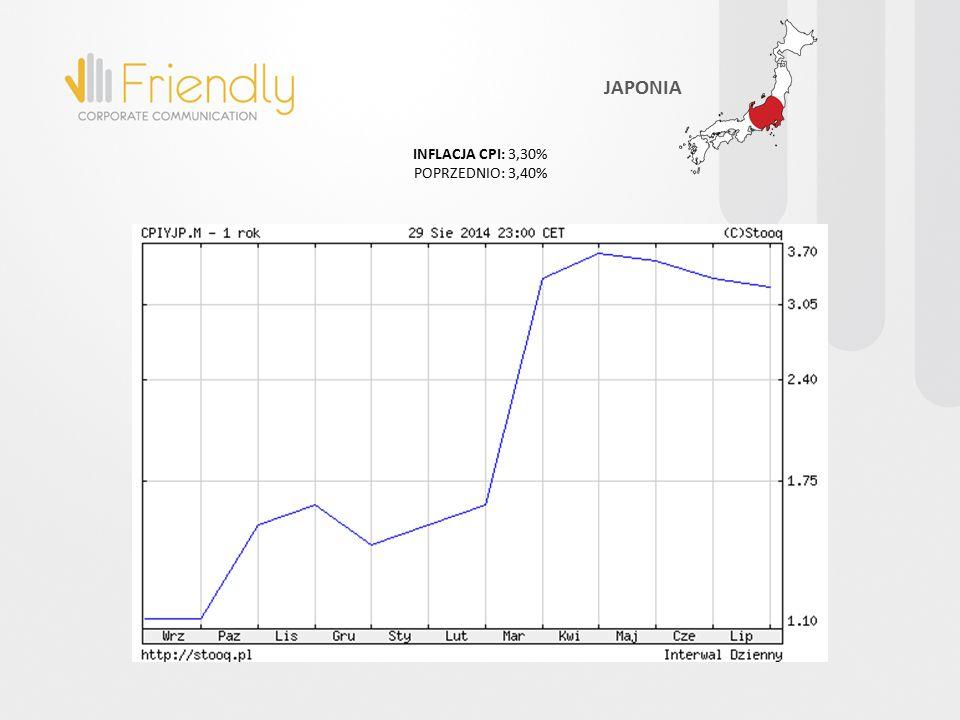 INFLACJA CPI: 3,30% POPRZEDNIO: 3,40% JAPONIA