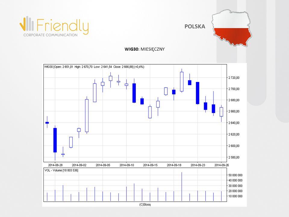 WIG30: MIESIĘCZNY POLSKA